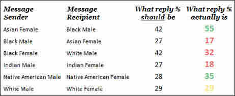 A chart shows messaging preferences by race.
