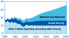CBO chart shows the rise of health spending as a percentage of GDP.
