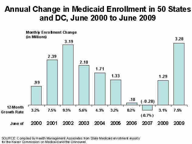 Medicaid rolls swell as economy slips.