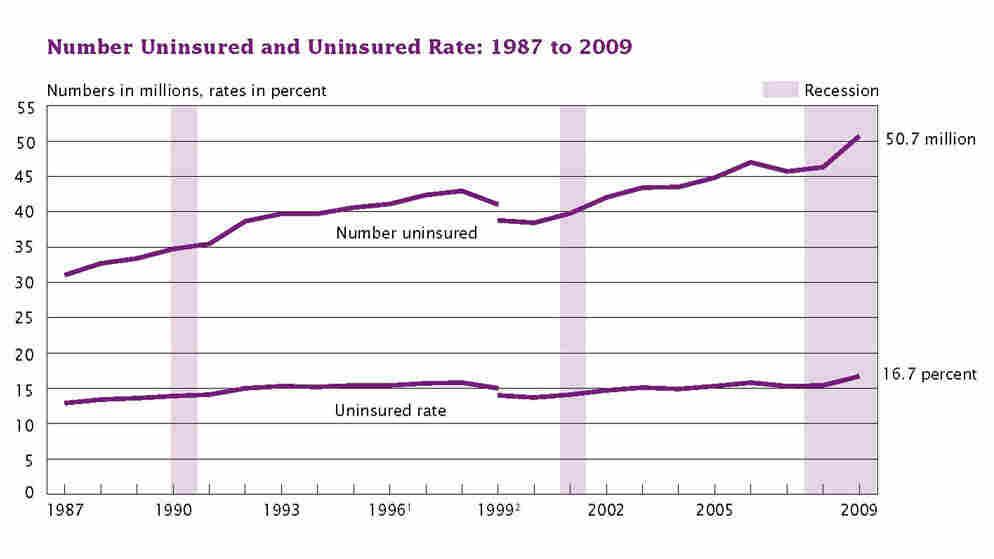 uninsured data