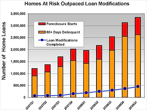 foreclosure versus mortages