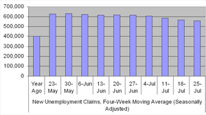 Jobless Claims Go Up, Down At Same Time