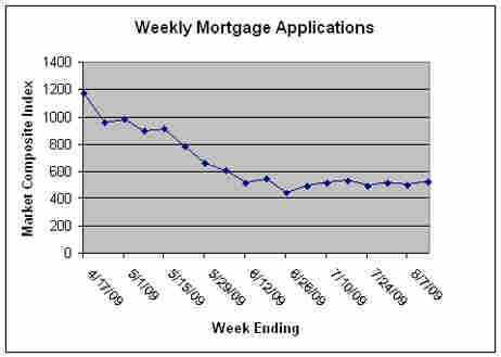 New Housing Applications