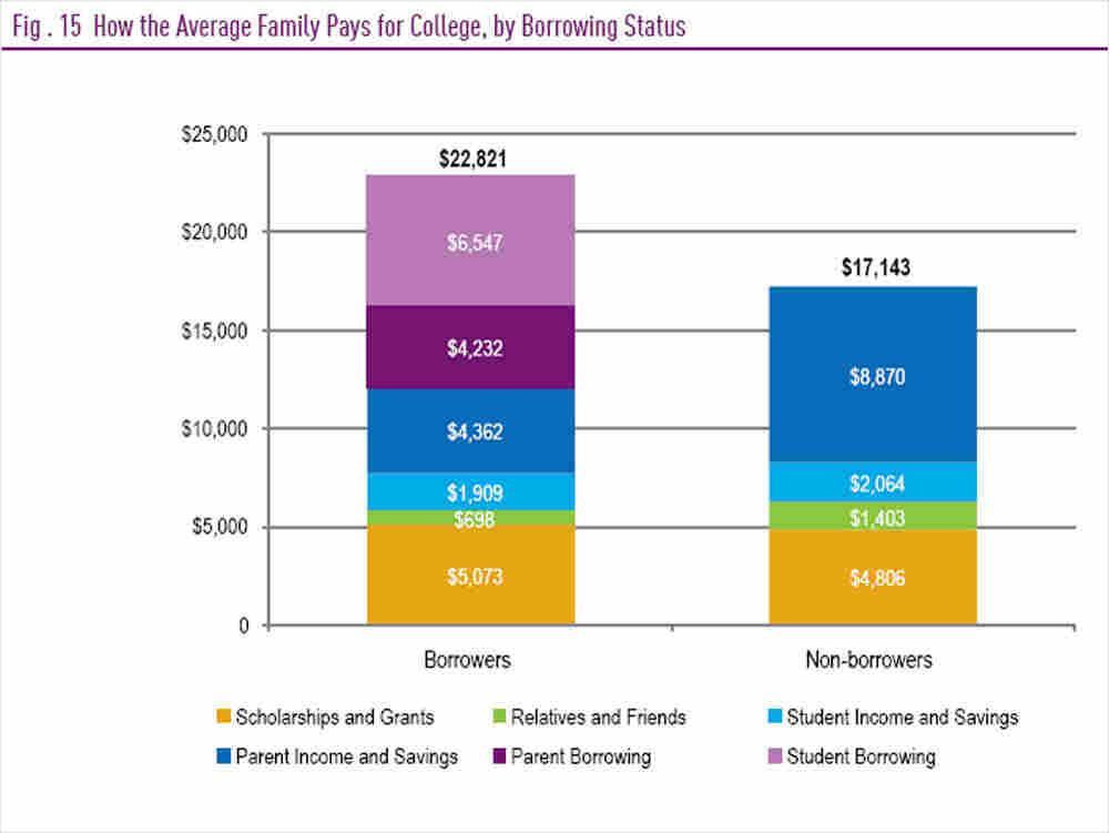 Student borrowing