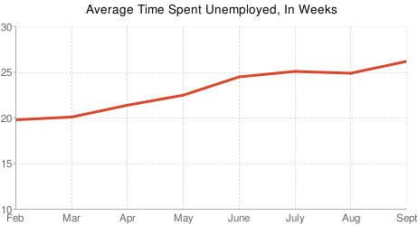 Jobless by duration of employment