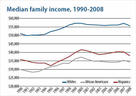 Median income by race.