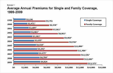 Cost of health insurance premiums.