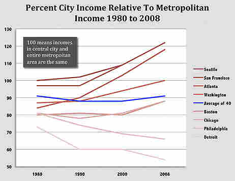 Income in cities and suburbs.