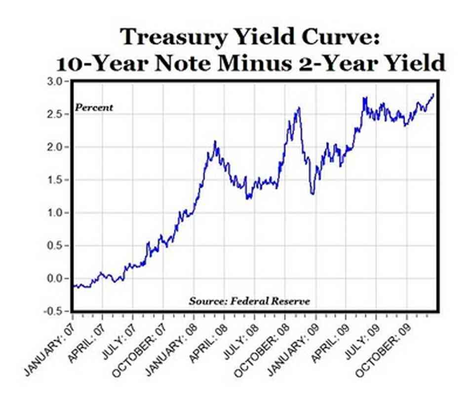 yield curve introduction Contents yield curve construction, trading strategies, and risk analysis module 1 interest rate measures par, spot, forwards, and future implied spot yields 1 module 2 full valuation approach.