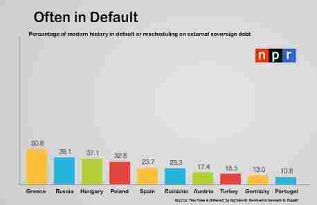 sovereign defaults in Europe