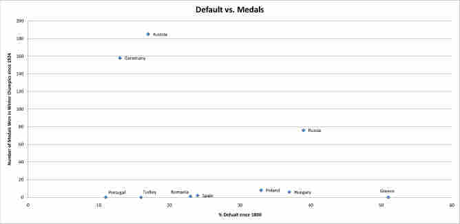 defaults versus medals
