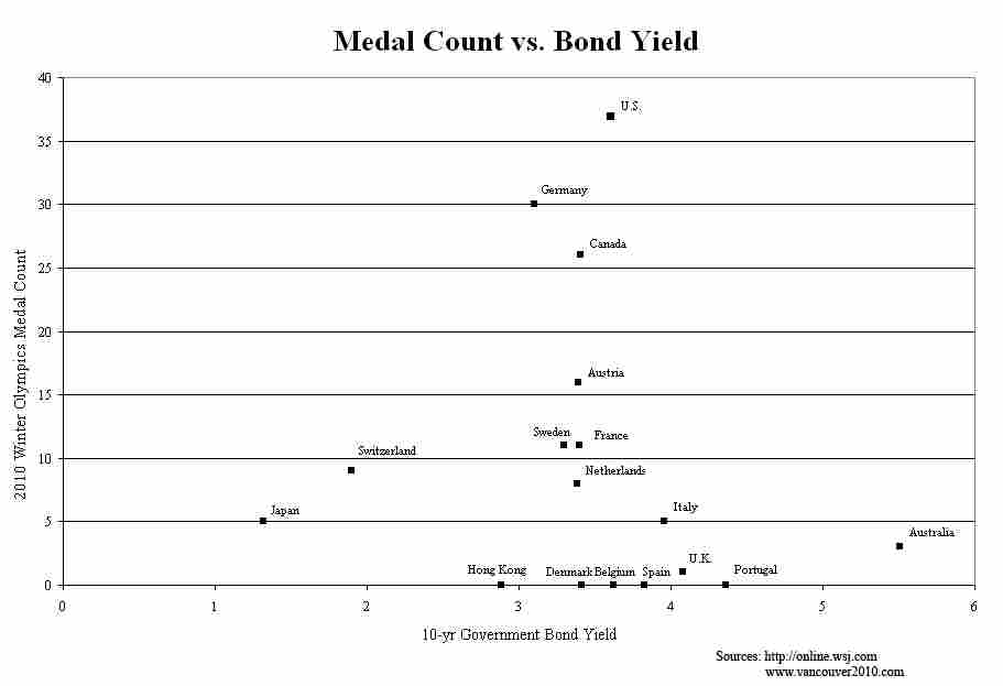defaults versus medals