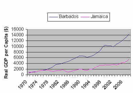 Jamaica, Barbados GDP