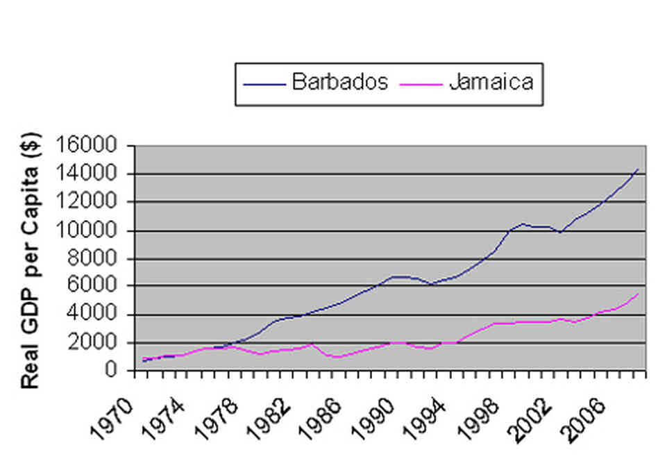 Jamaica, Barbados GDP