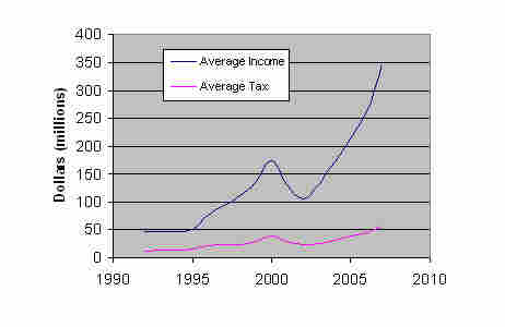 income and tax