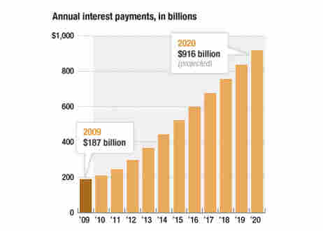 interest payments