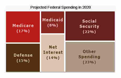 Budget, 2020