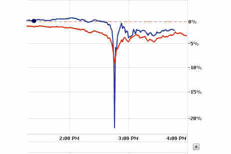 Procter & Gamble versus the Dow