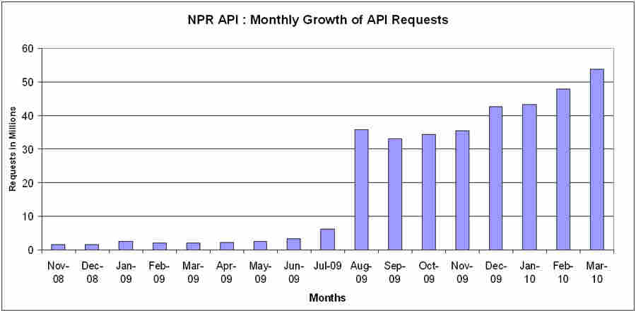 Chart : Growth of NPR API Requests