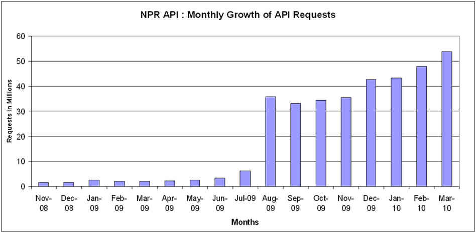Chart : Growth of NPR API Request