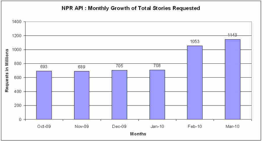 Chart : Stories Delivered by the NPR API