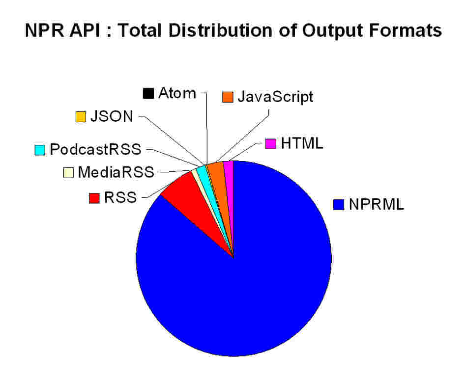 Chart : Distribution of Output Formats