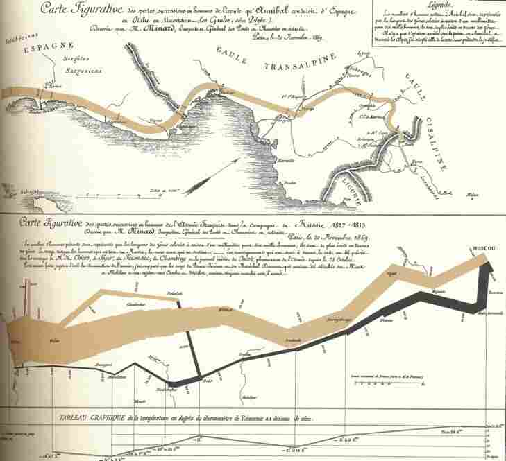 "Tufte considers Charles Joseph Minard's figurative maps, produced in 1869, ""the best statistical graphic ever drawn.""  The upper map details Hannibal's dwindling army wandering the northern Italian Alps 2,200 years ago. The lower map visualizes the losses suffered when Napoleon invaded Russia in 1812.  To designers everywhere, this map is now synonymous with Tufte's work."