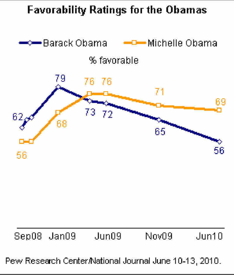 Obamas Pew favorable poll