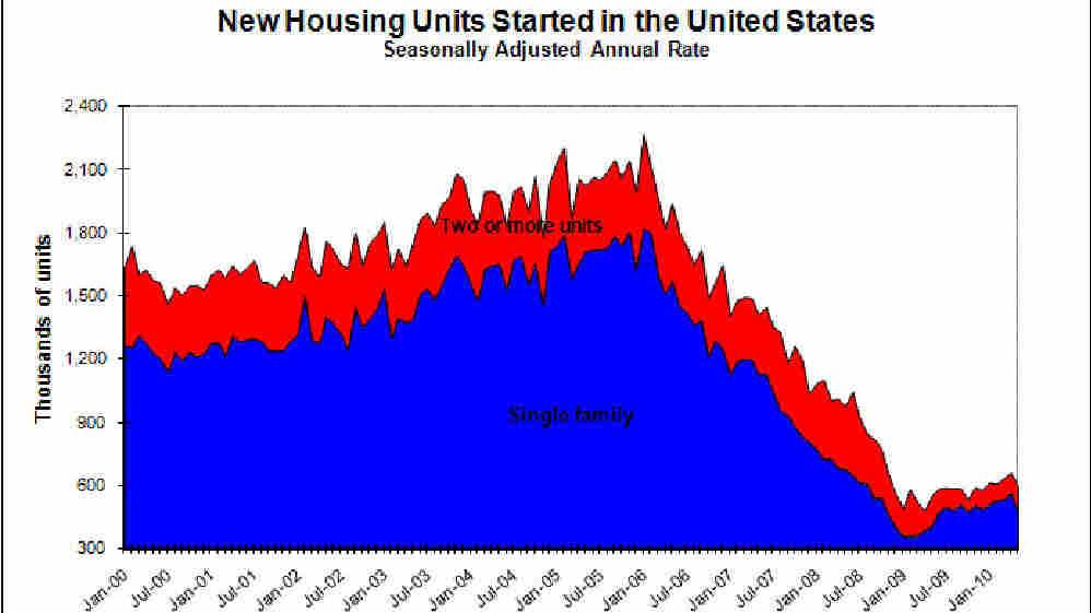 Housing Charts 10-year chart