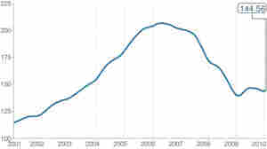 House Prices Rose In April. That May Not Continue.