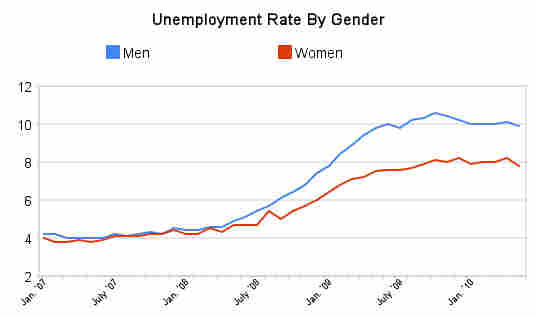 Unemployment by gender
