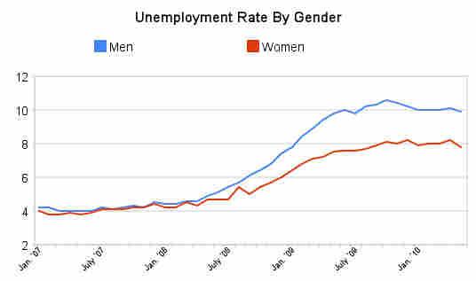 Unemployment by gender