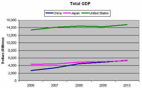 U.S., China, Japan GDP