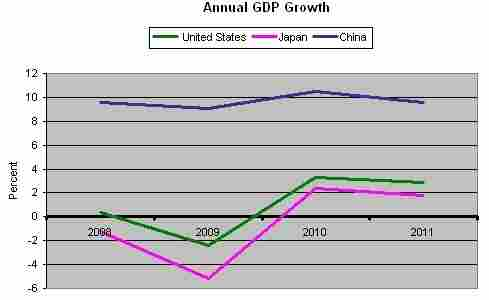Annual GDP Growth