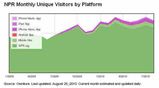 NPR Monthly Unique Visitors by Platform