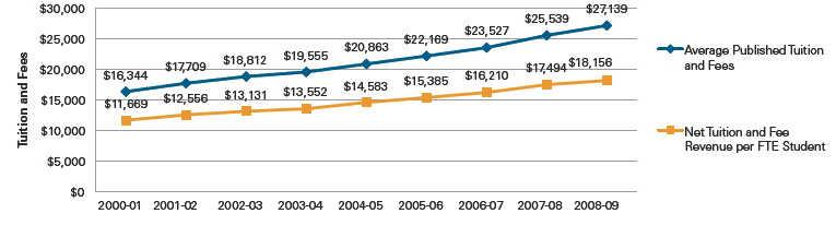 Private College Discount Rate