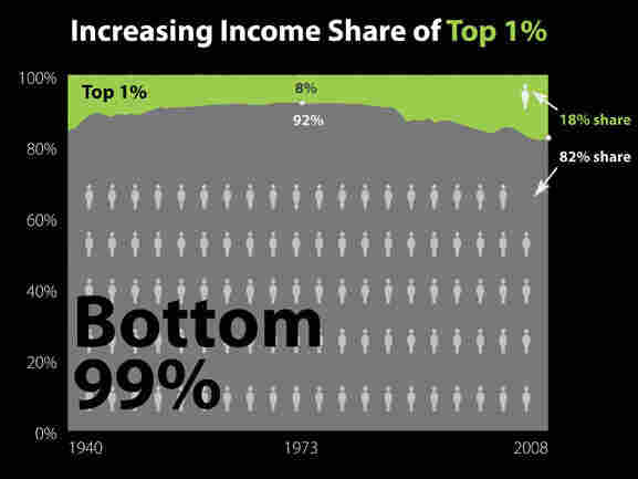 A visual representation of income inequality in the U.S. over time.