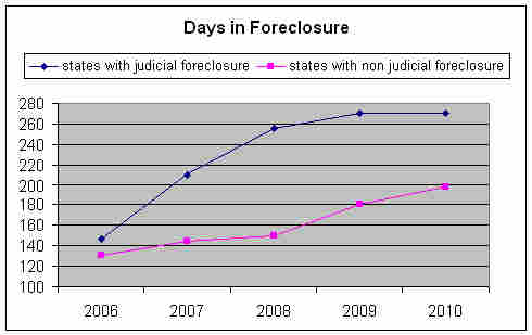 Days In Foreclosure
