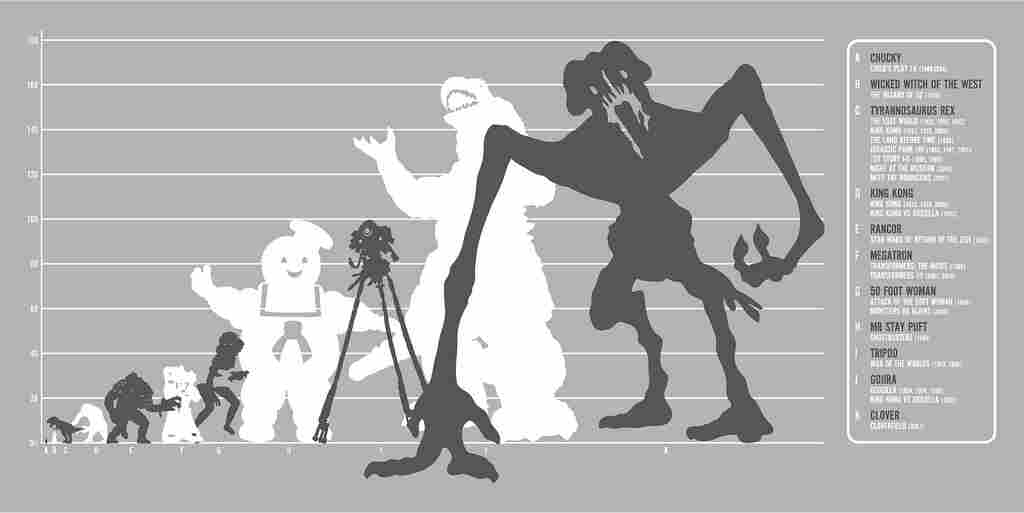 Movie monster size comparison chart