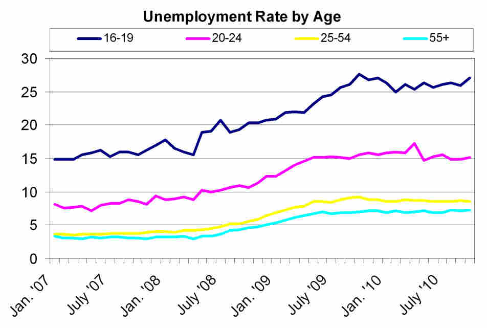 Unemployment by age