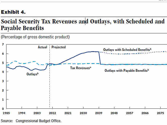 A chart from the CBO.