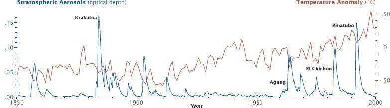 Temperature and stratospheric aerosols plot