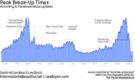Peak Break-Up Times