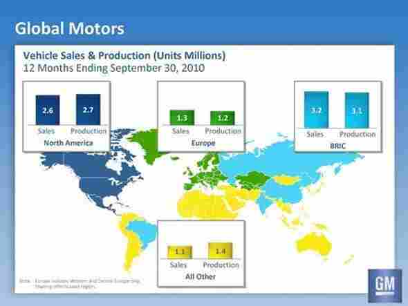 GM Global Sales
