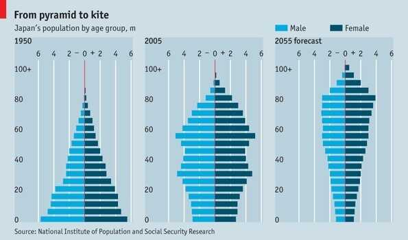 A chart showing Japan's population shift.