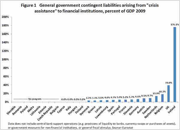 EU Bank Bailout