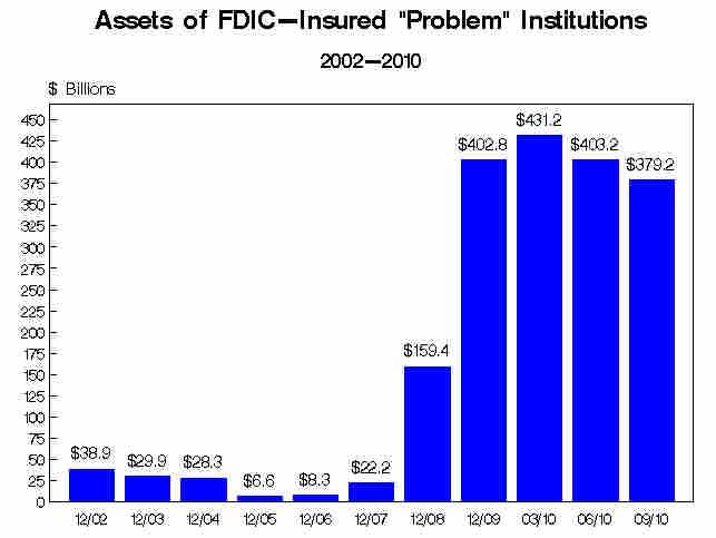 Problem Banks' Assets