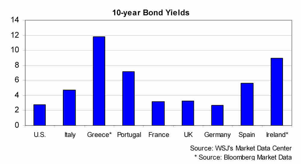 Graph of 10-year bond yields