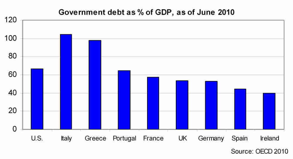 Graph of government debt