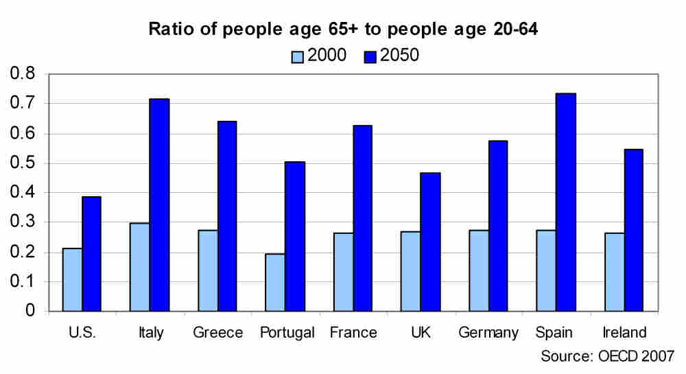 Graph of people age 65+ to people age 20-64 in 2000 and in 2050
